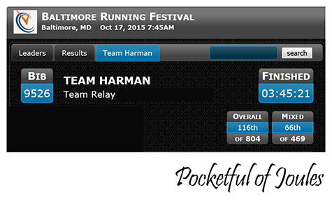 Team Harman results