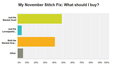 November Fix survey